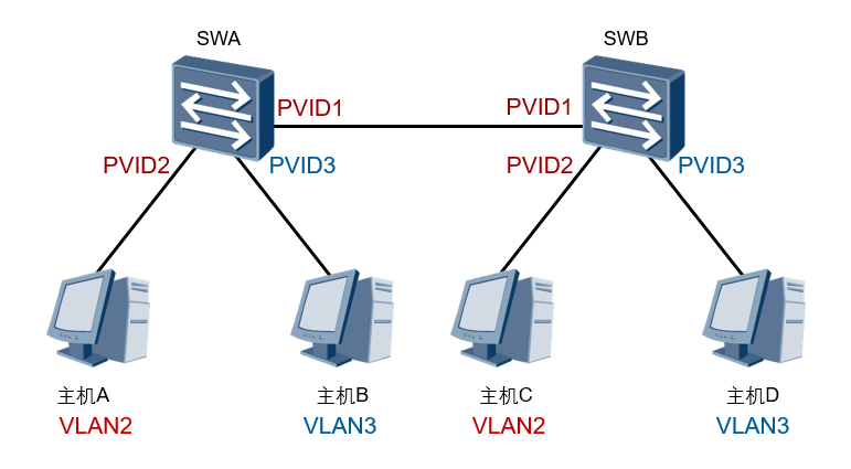 Port VLAN ID